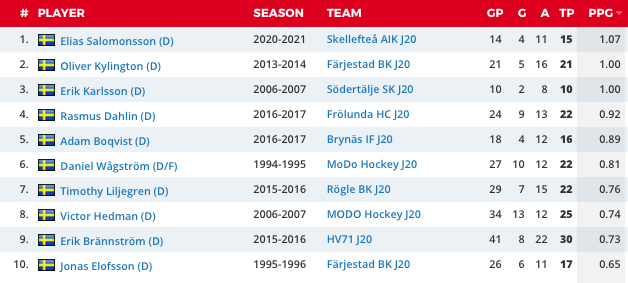 Bäst poängsnitt i J20-serierna av en U17-back.