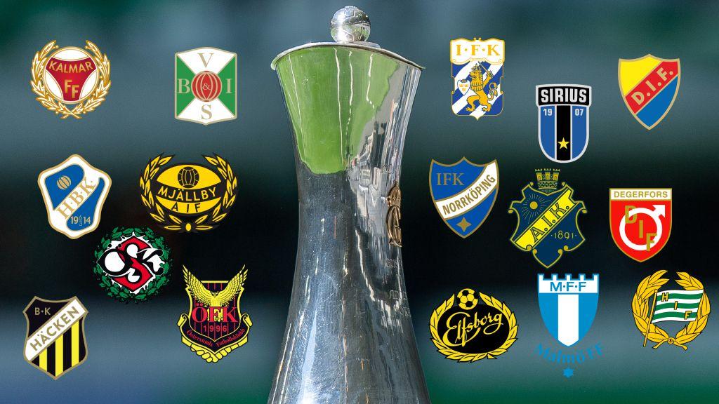 JUST NU: Lottningen till cupen - allsvenska klubbarnas motståndare